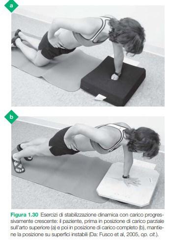 Le tre fasi della riabilitazione