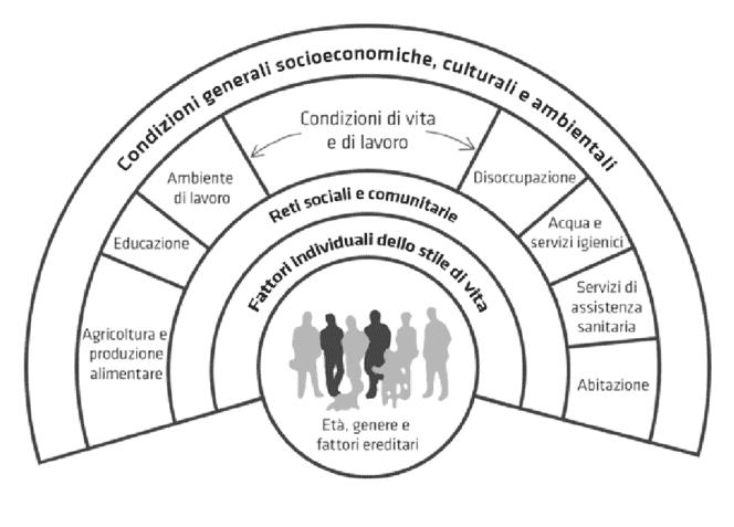 I determinanti della salute